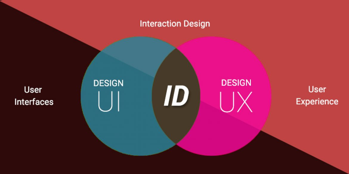 UX/UI and IxD? The basics of User Experience